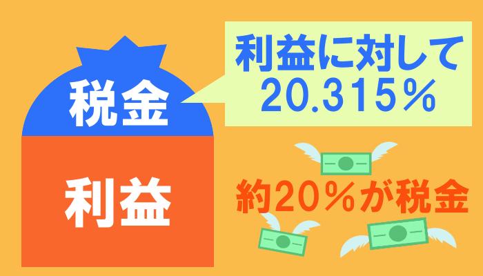 利益に対する税金は約20%