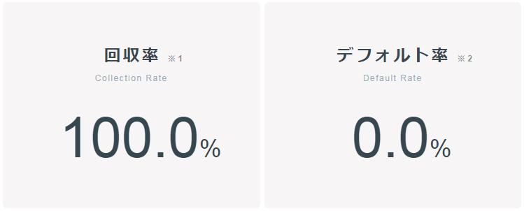 回収率とデフォルト率