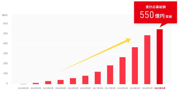 2019年5月で累計応募総額550億円突破