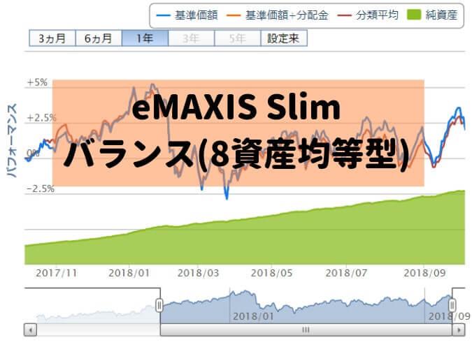 eMAXIS Slim バランス(8資産均等型)のグラフ