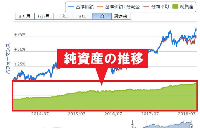 純資産の推移を示すグラフ