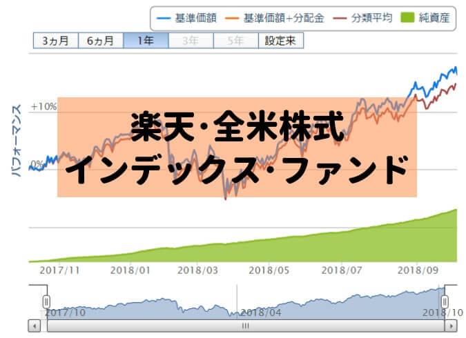 楽天・全米株式インデックス・ファンドのグラフ
