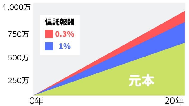 信託報酬0.3%と1%の運用グラフ
