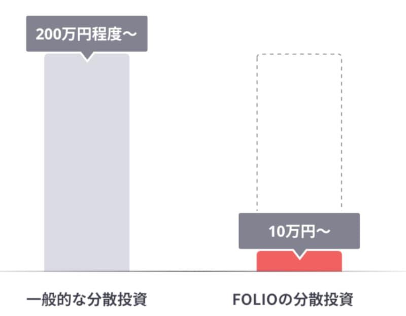 フォリオは10万円から投資可能