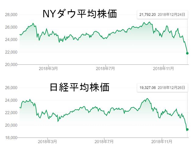 NYダウと日経平均株価の変動