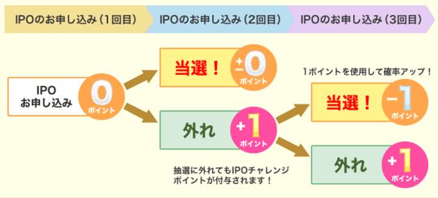 IPOチャレンジポイントの獲得例