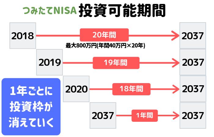 つみたてNISAの投資可能期間