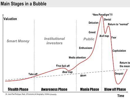 Manias & Bubbles