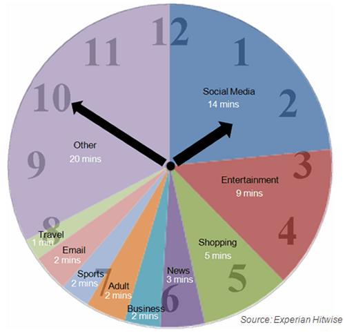 Internet usage clock