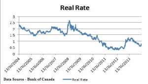 Real Rates Canada 2004 to 2014
