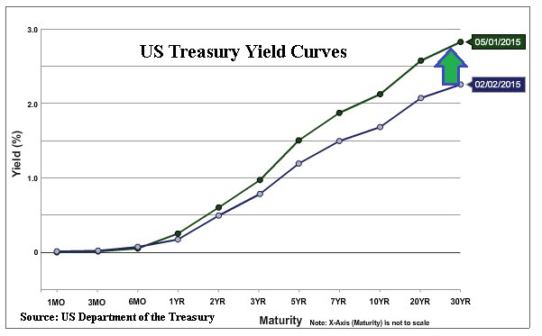 Yield Curves 2015-05-02_15-28-30