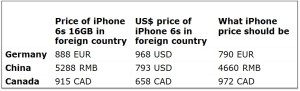 iPhone intl pricing