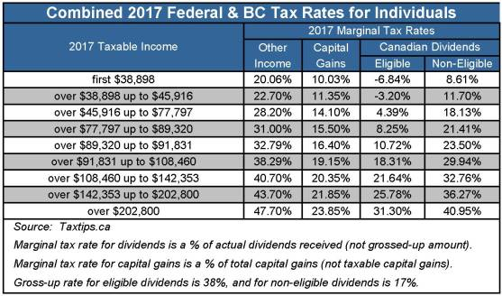 2017 Marginal Tax Rates