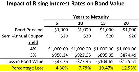 Rising Bond Interest Rates