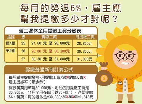 每個月勞工退休金提繳6%有多少你會算嗎? - 菜鳥小資生財之道