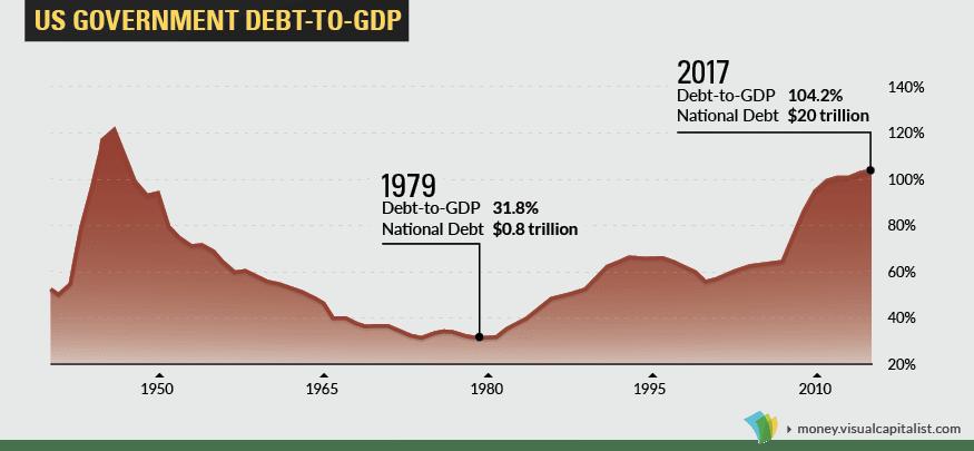 la dette du gouvernement américain au PIB