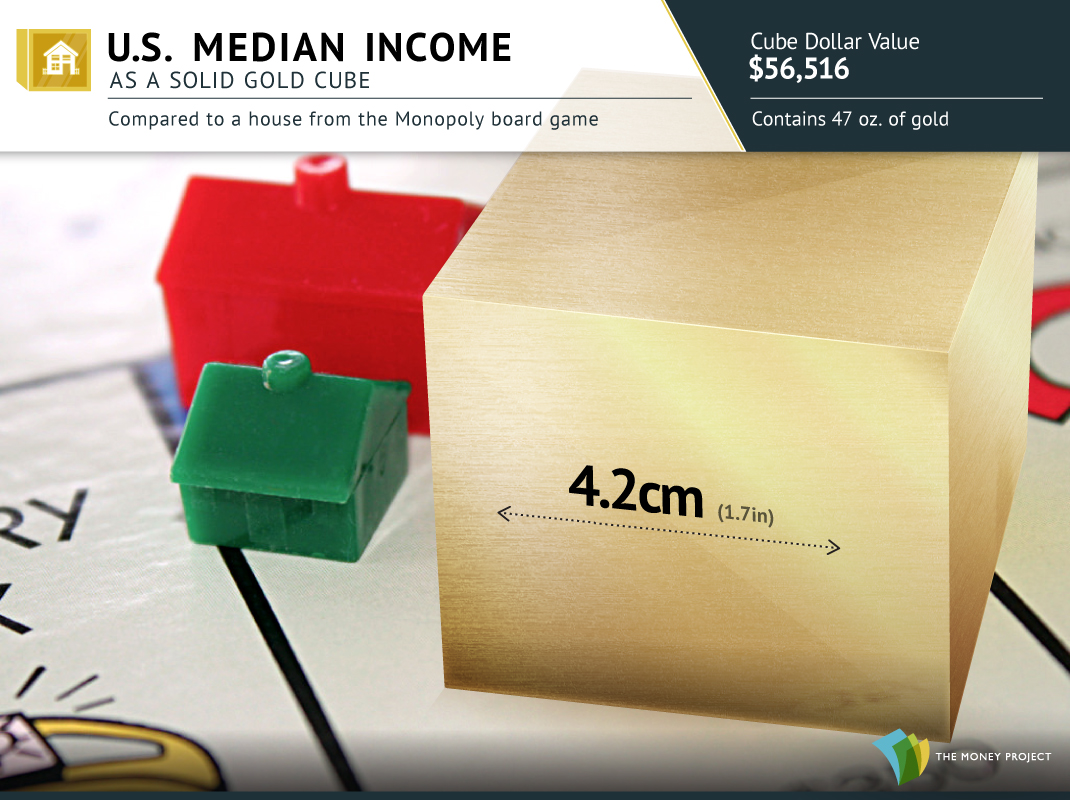 U.S. Median Income as a Gold Cube