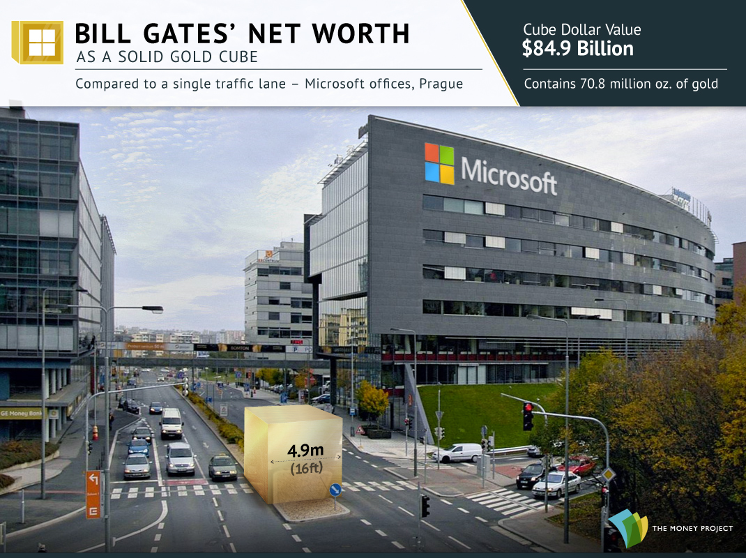 Bill Gates' Wealth as a Gold Cube