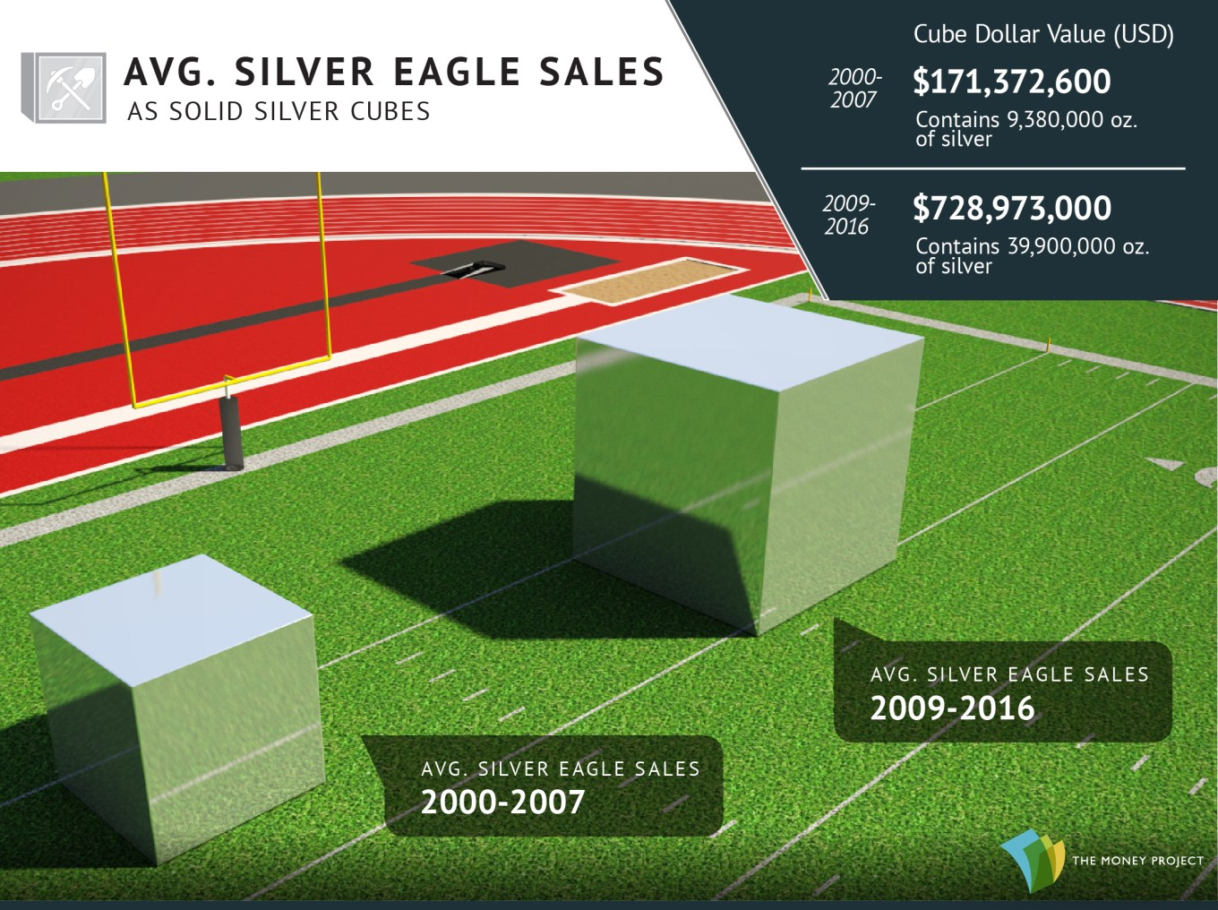 Silver Eagle Sales as a Silver Cube