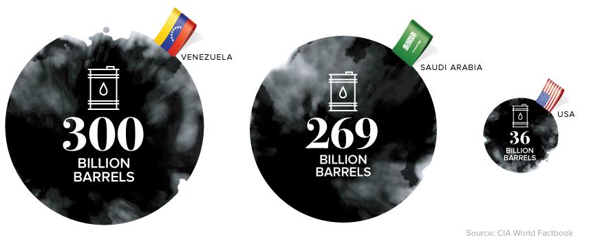 Oil reserves Venezuela
