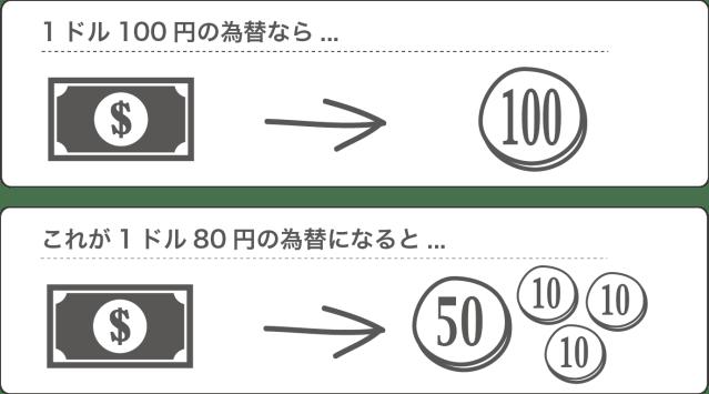 円高ドル安