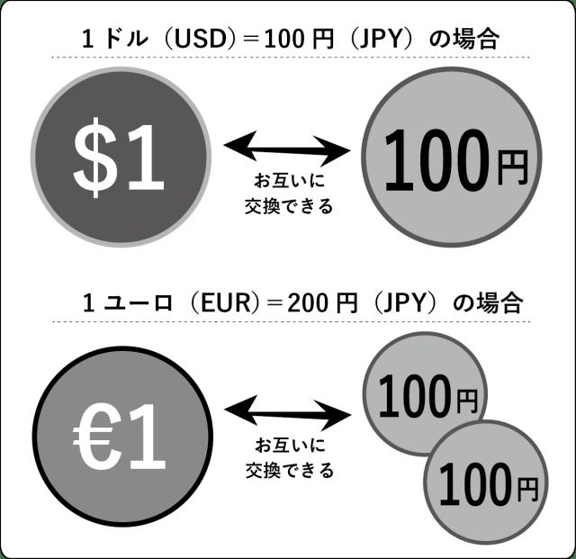 一 ユーロ いくら