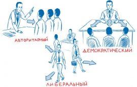 Многомерные стили управления