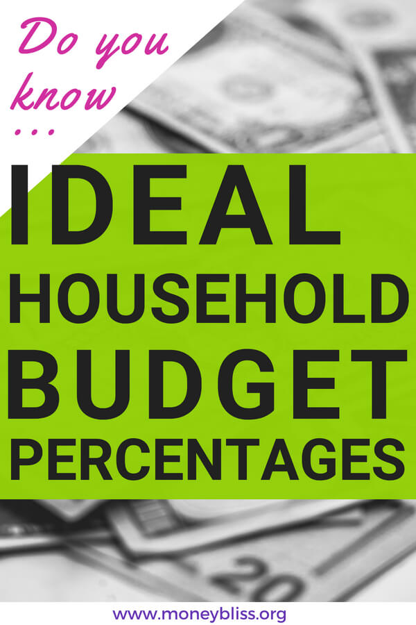 Do You Know the Ideal Household Budget Percentages?