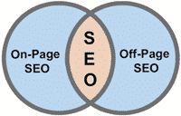 on page & off page seo