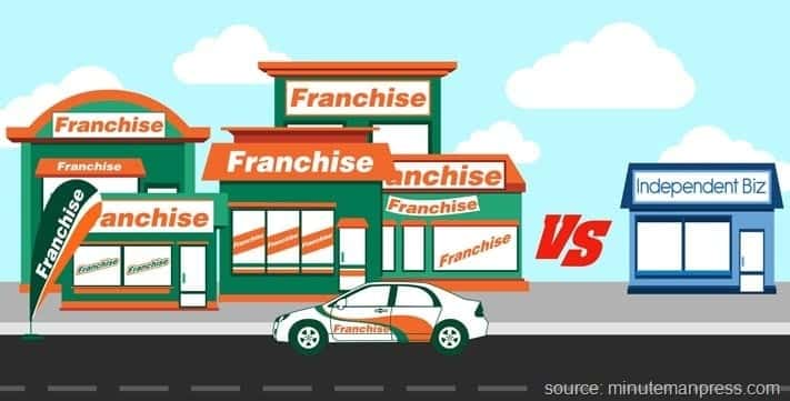 The Final Word on Franchise vs Independent Business. Which One is Right for You?