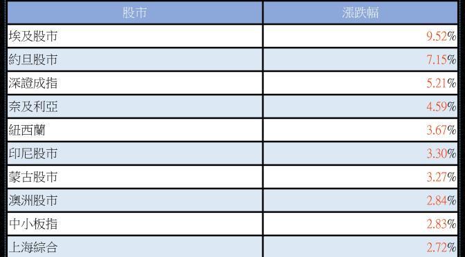 2016.1.3國際股市趨勢~中國股市!