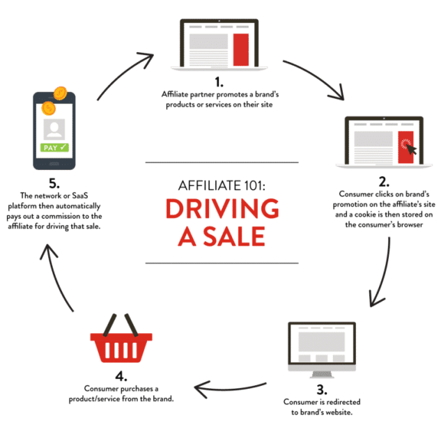 affiliate marketing step by step guide