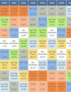 Assetclassreturns  brown tedstrom  search for  casset class quilt chart   also asset  value and limits moneyfyi rh wordpress