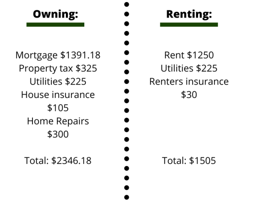 Renting versus buying a house?