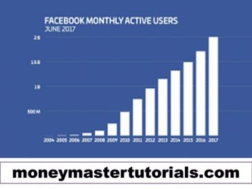 Largest And Active Facebook Groups