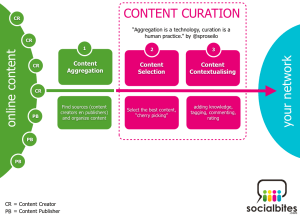 Content curating sites