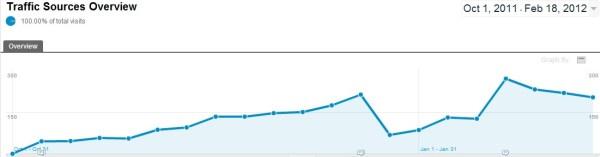 MoneyMax101 20 Week Performance Chart