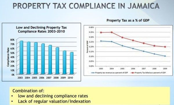 Property Tax Compliance in Jamaica