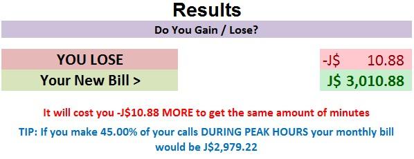 Digicel One Rate vs. Peak/Off-Peak Comparison
