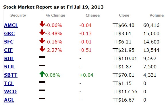 Daily Summary Report