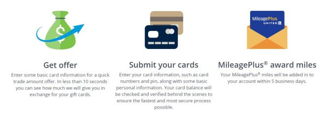 Uniteds gift card exchange use it to buy united miles for cheap cardcashs gift card selling steps uniteds gift card exchange selling steps colourmoves