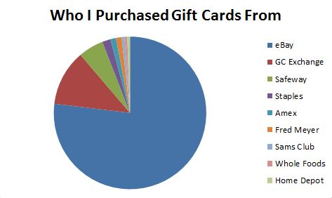 The majority of my gift card reselling comes from ebay.  This includes both the popular offers from stores like GiftCardMall and PayPal Digital Gifts, but the majority are directly from consumers.  Buying directly from individual sellers has it's issues like the occasional card that doesn't arrive or is empty, but ebay has good protection in these cases.  It's a time sink getting your money back on the bad ones, but the profits can be rather large on the good flips.