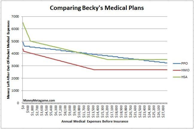 medical plans 2