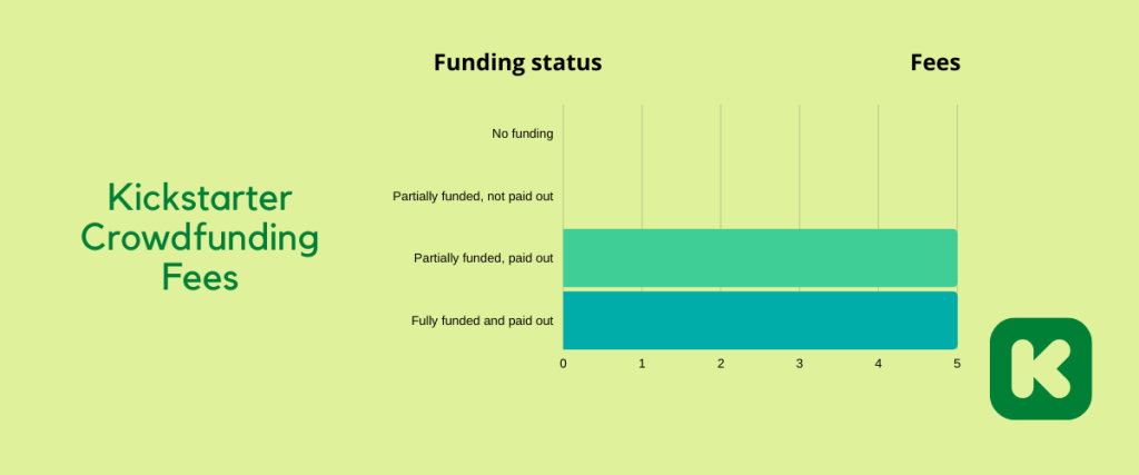 Kickstarter Fees - how does kickstarter make money - kickstarter business model