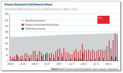Chinese demand for gold