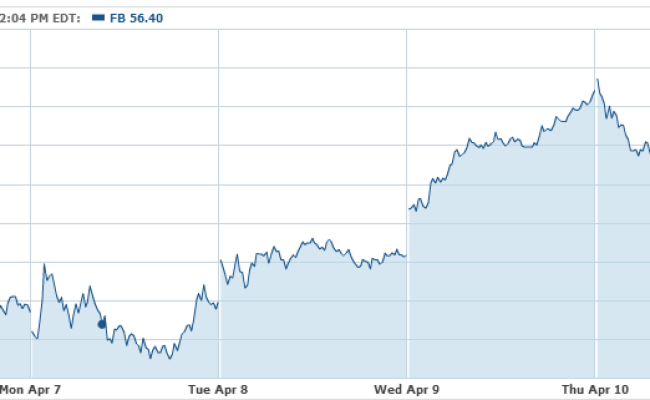 Why Wall Street Loves Facebook Nasdaq Fb Stock Right Now