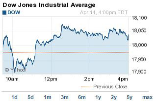 Jpm Energy Stocks Push Djia Index To  Point Gain