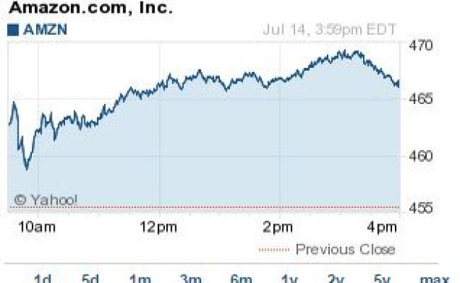 Amazon Stock Price Today On Prime Day S Debut Nasdaq Amzn