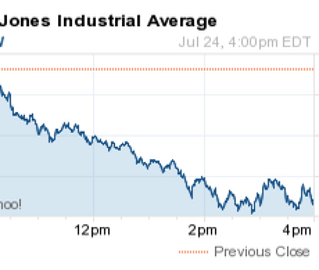 What Did The Dow Jones Industrial Average Do Today