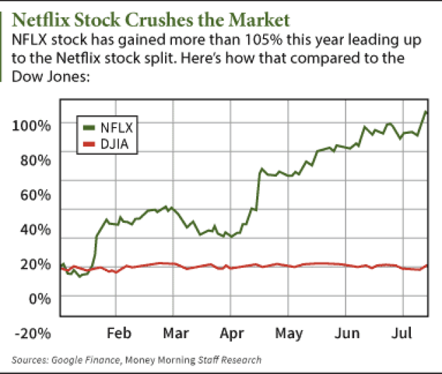 The Netflix Stock Price Opened At   Today After The Company Held A  Stock Split This Morning Through This Morning Nflx Shares Have Gained